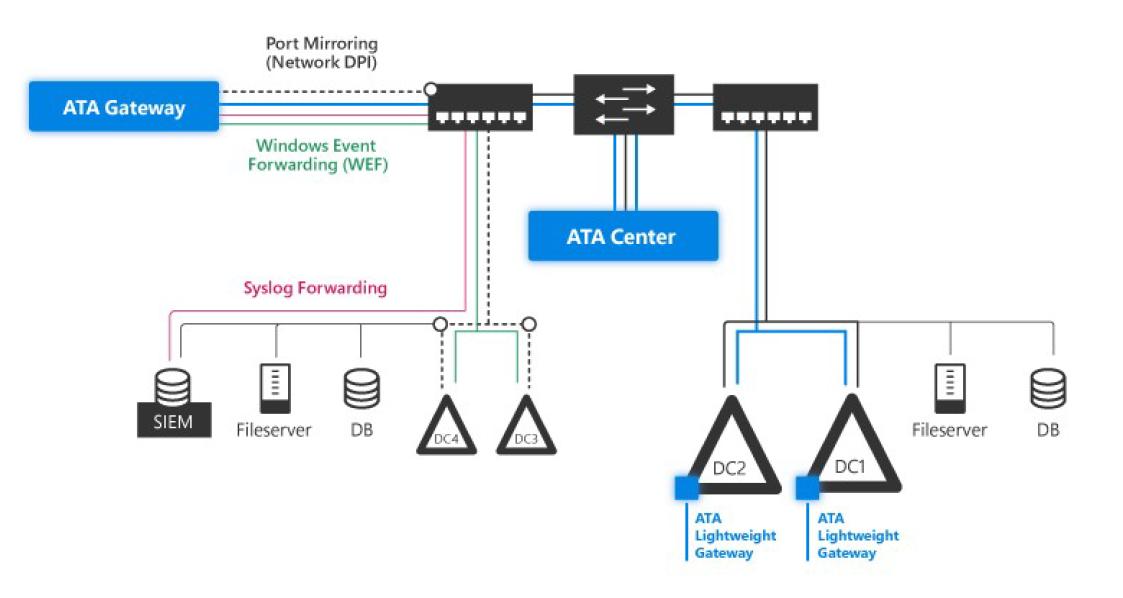 ATA gateway